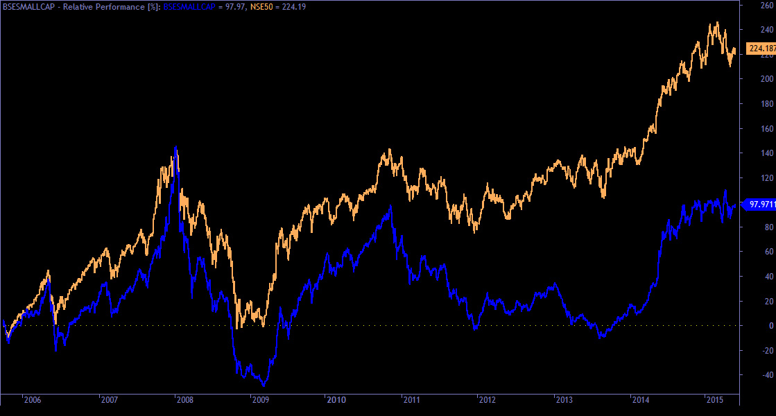NIFTY-VS-SMALLCAP