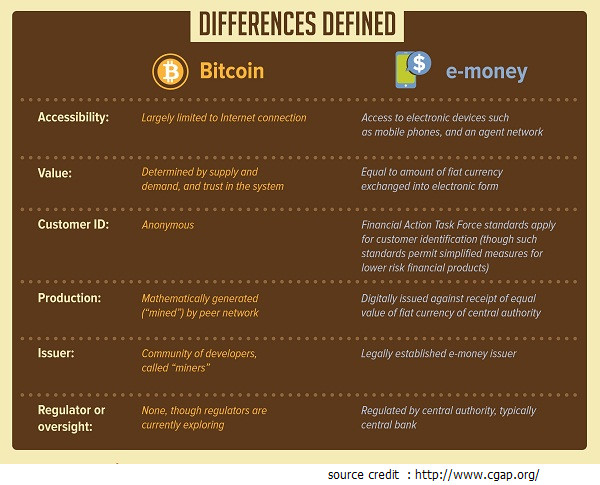 Bit coin and Electronic currency